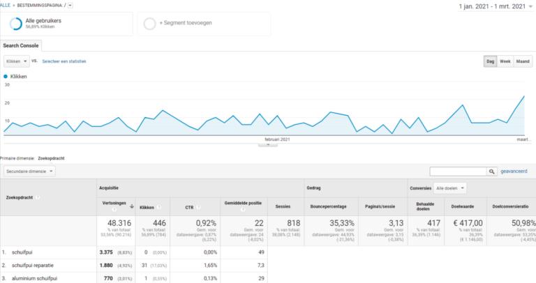 Data Analytics jan2021 - mar2021